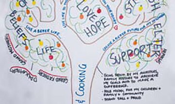 Tree of Life workshop poster Shepparton Empowering Young People – Preventing Harm LDAT